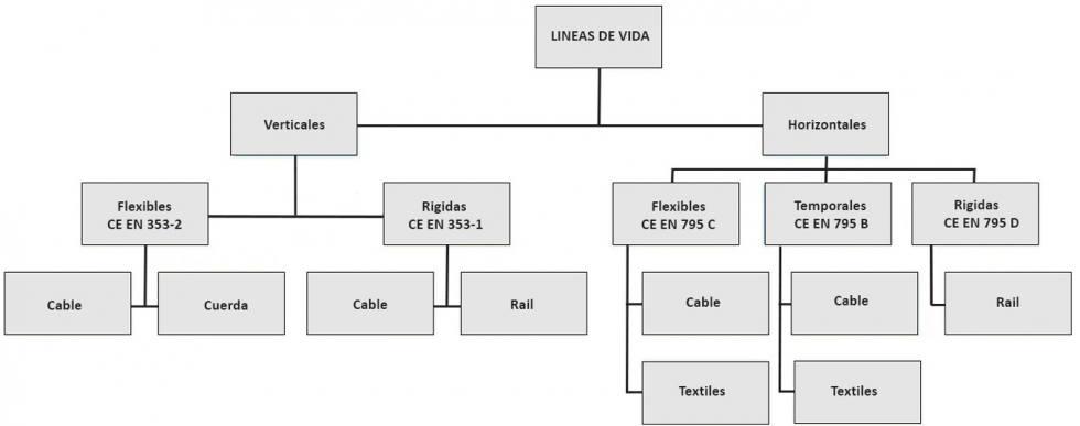 Tabla-Lineas-de-Vida-980x387